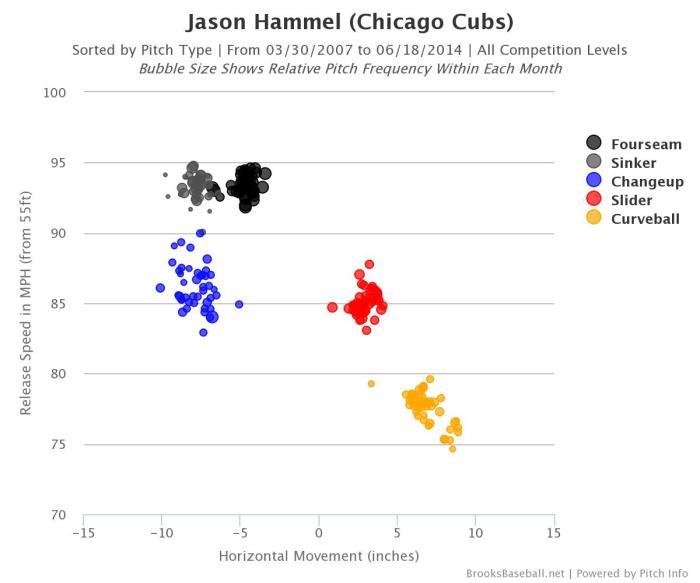 Brooksbaseball-Chart (8)