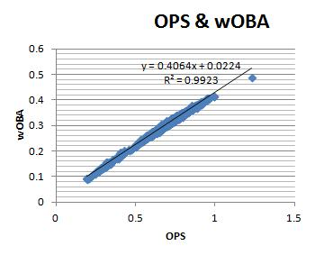 OPS & wOBA