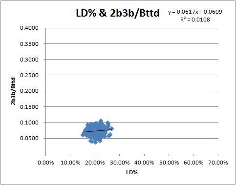 ld-2b3b