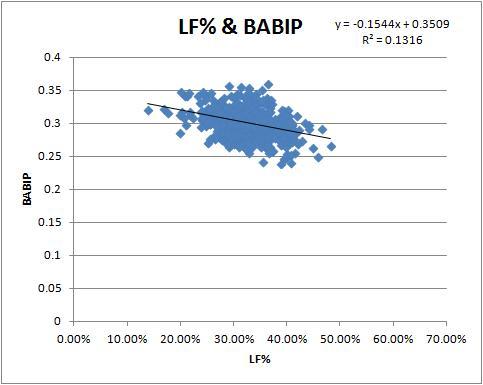 lf-babip