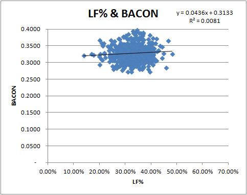 lf-bacon